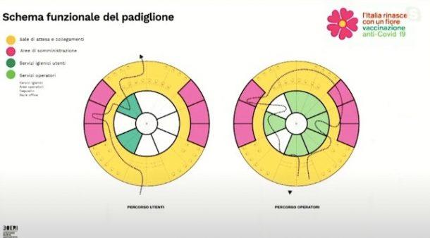 i gazebo per vaccino covid disegnati da Stefano Boeri